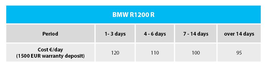 Rent BMW R1200 R Romania